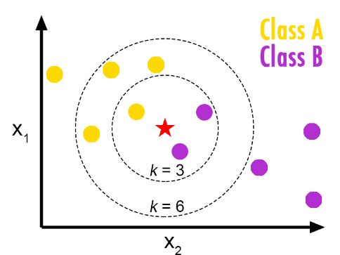 Pros and Cons of K-Nearest Neighbors - From The GENESIS