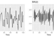 A complete understanding of Time series modelling - From The GENESIS